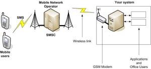 cahbraling modem